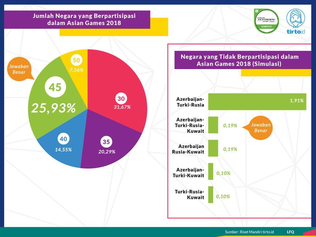 Infografik Riset Mandiri Asian Games