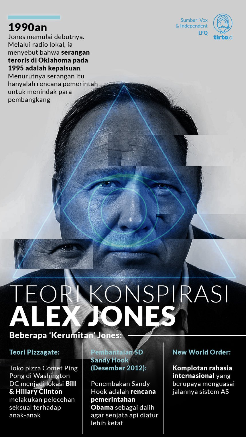 Infografik Teori Konspirasi Alex Jones