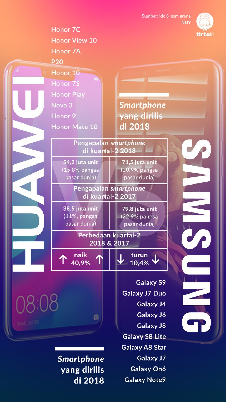 Infografik Huawei vs Samsung