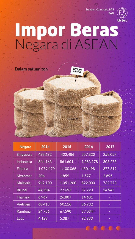 Infografik Impor beras negara di asean