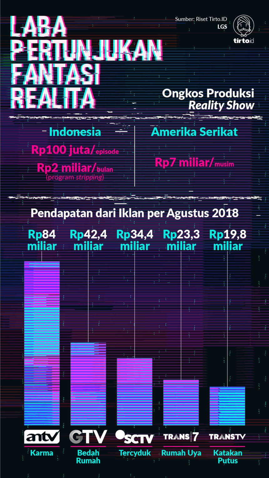 Infografik HL Indepth Reality Show