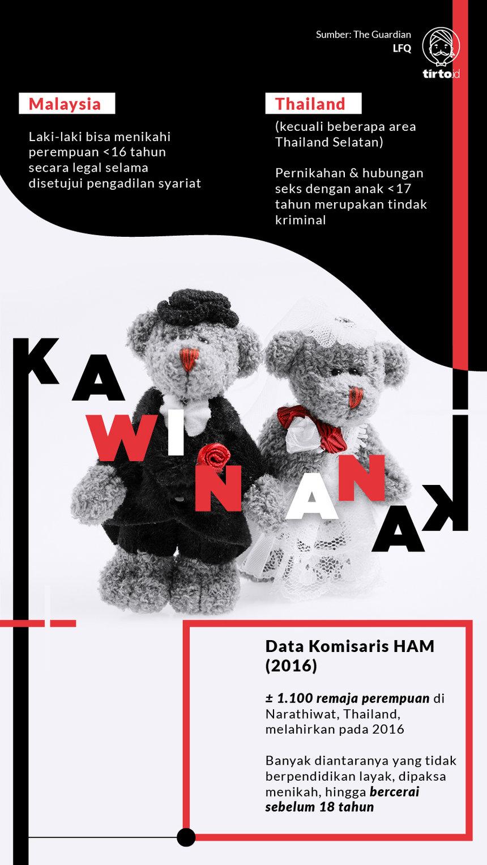 Infografik Kawin Anak