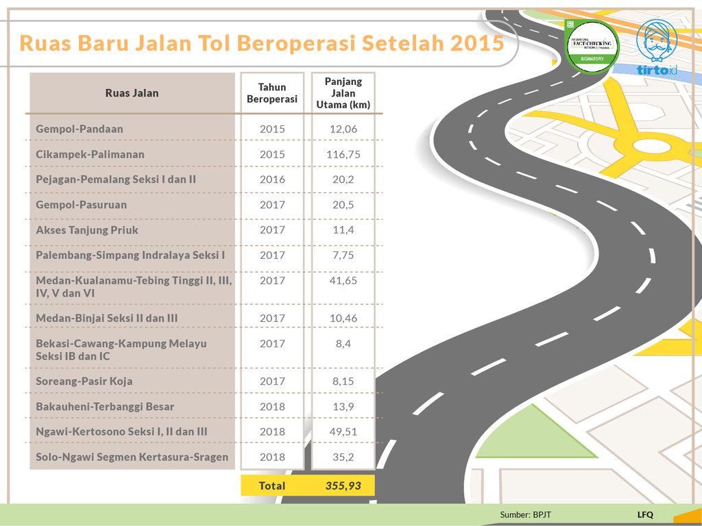 Periksa Data: Jokowi Bangun Tol Lebih Panjang dari SBY & Presiden Sebelumnya?