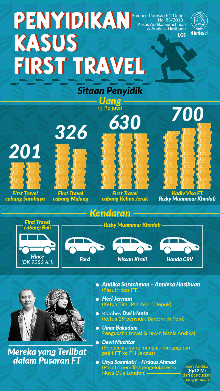 Infografik HL Indepth First Travel