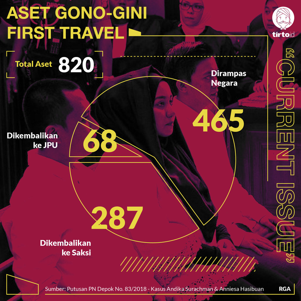 Infografik CI Aset Gono Gini First Travel