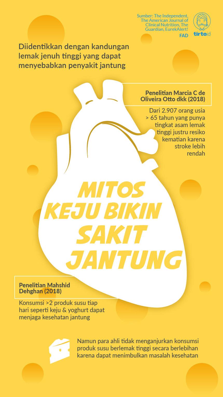 Benarkah Sering Konsumsi Keju Sebabkan Sakit Jantung Tirto Id