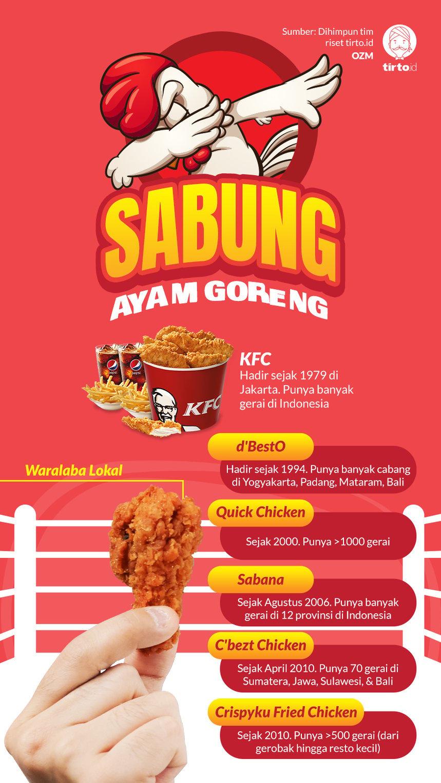 Jurus Kfc Mengepung Bisnis Ayam Goreng Kaki Lima Tirto Id