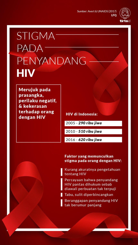Penyandang Hiv Aids Melawan Stigma Dengan Berolahraga Tirto Id