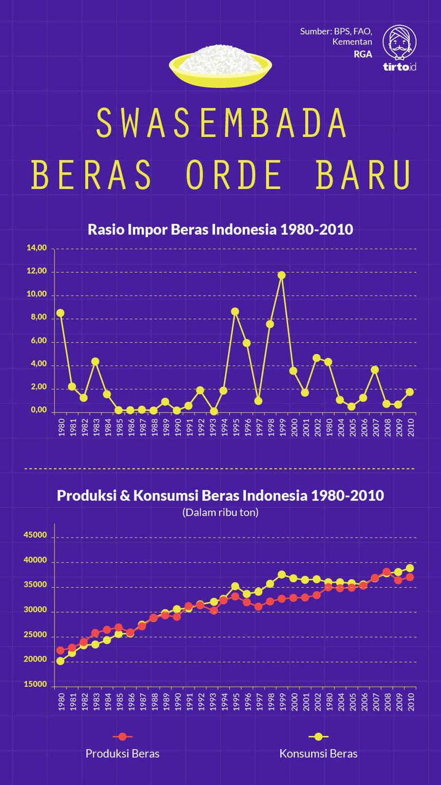 Infografik Swasembada Beras Orde Baru