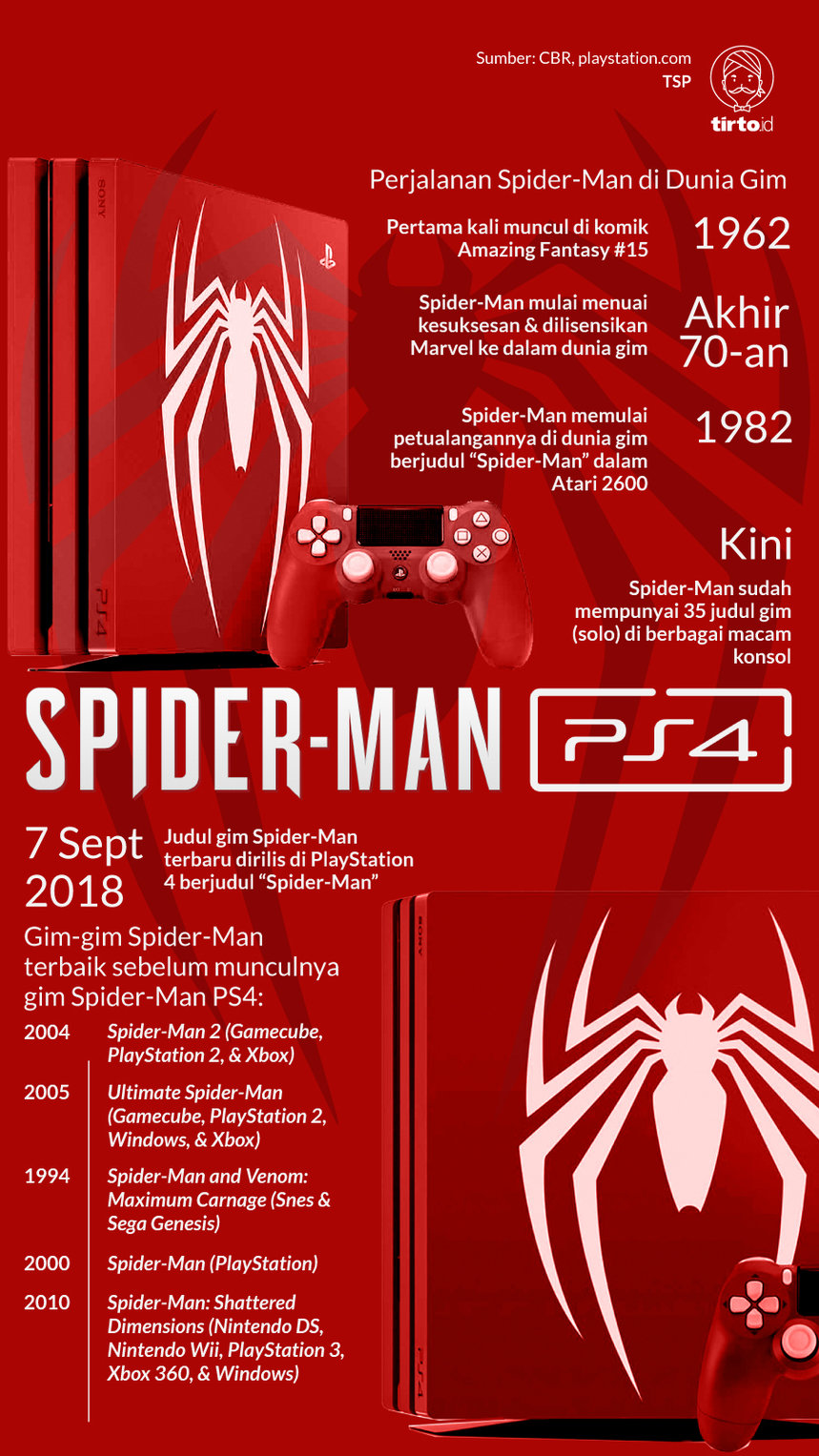 Infografik Spider-Man PS4