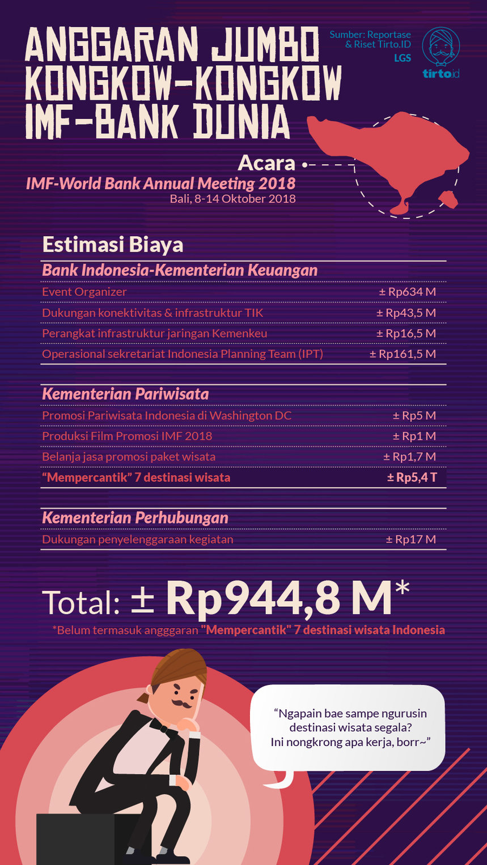 Anggaran Jumbo Pertemuan IMF-Bank Dunia di Bali