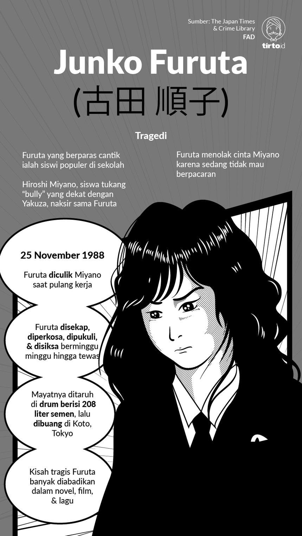 Nestapa Junko Furuta, Korban Pembunuhan Tersadis Antek