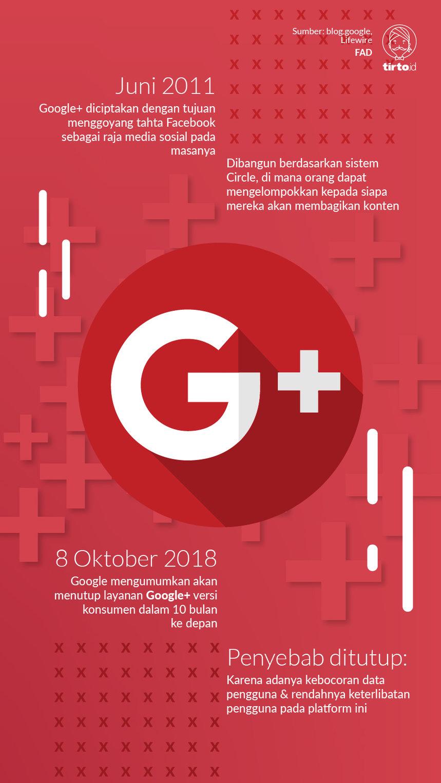 Vonis Mati untuk Google Plus, Proyek Mercusuar Google Sejak 2011