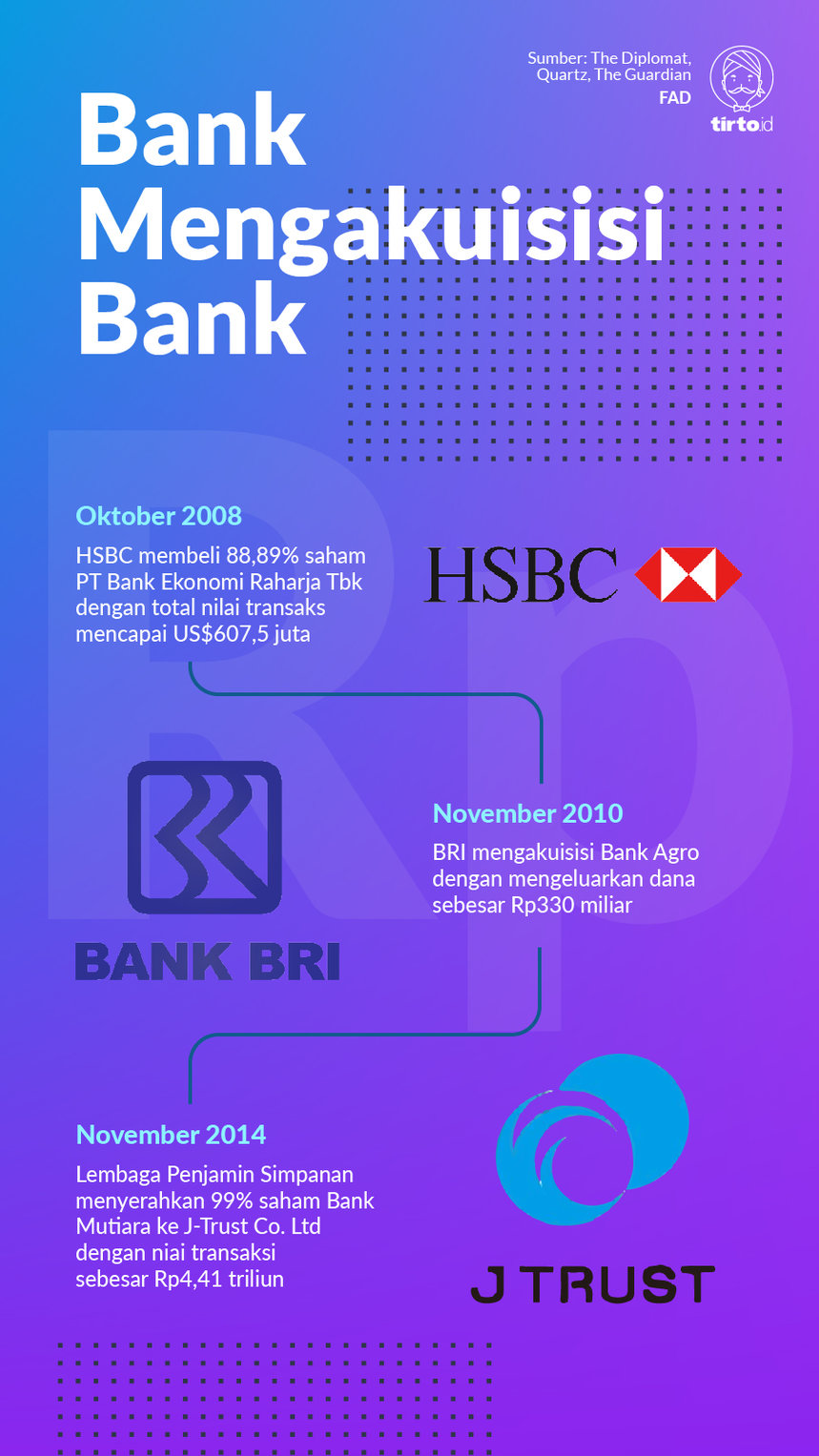 Infografik Bank mengakuisisi Bank