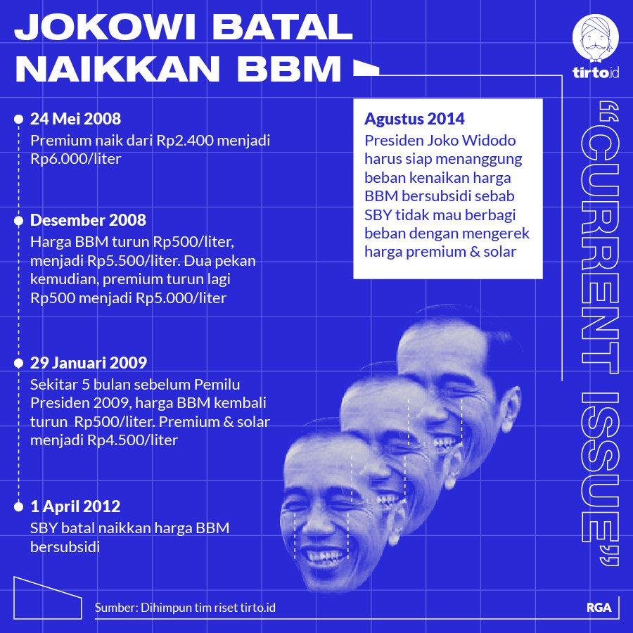 Tunda Kenaikan Bbm Jokowi Korbankan Pertamina Demi Pilpres 2019