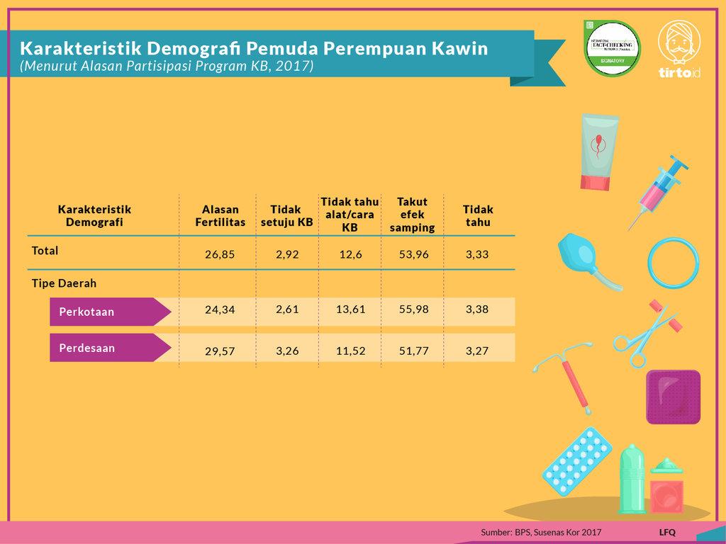 Infografik Periksa Data Program Kesehatan KB