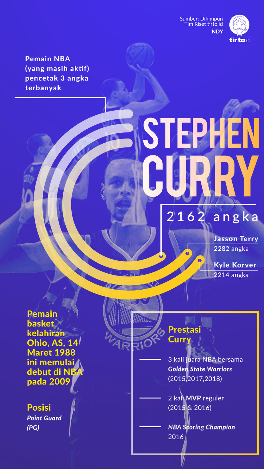 Infografik Stephen Curry
