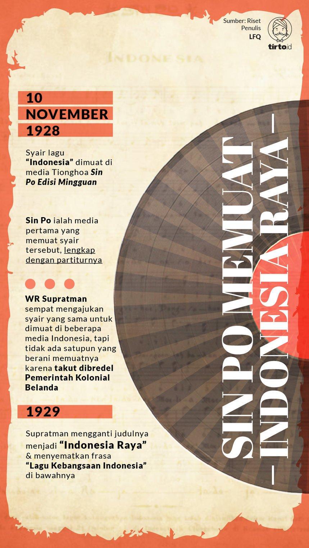 "Sumpah Pemuda dan Kiprah Orang Tionghoa di Balik ""Indonesia Raya"""