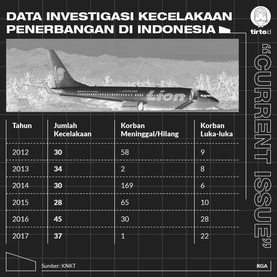 Menanti Sikap Tegas Jokowi Bekukan dan Audit Lion Air