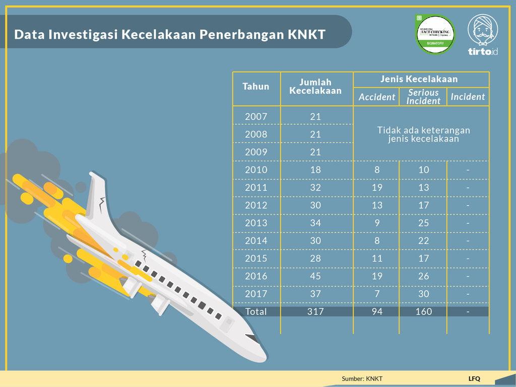 Kecelakaan Lion Air Teror Kerapnya Kecelakaan Pesawat Terbang Tirto Id