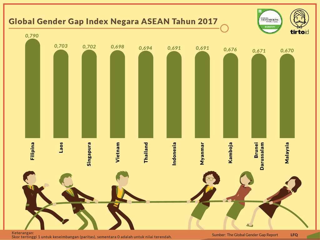 Infografik Periksa Data Urgensi Paritas Gender