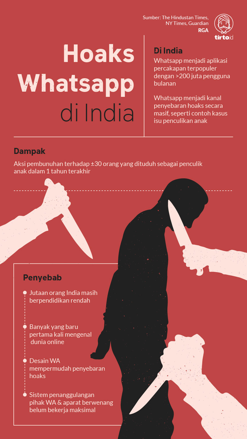 Infografik Hoaks Whatsapp di India