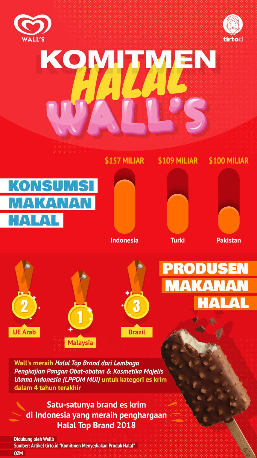 Infografik Advertorial Komitmen Halal Wall's