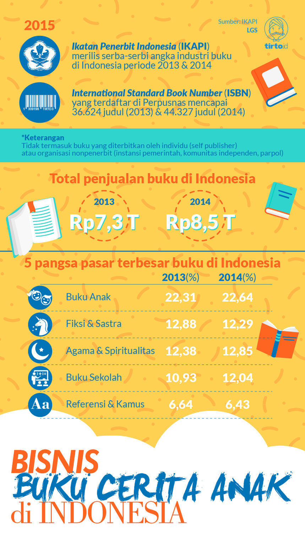 Melawan Tren Buku Cerita Anak Di Indonesia Tirto Id