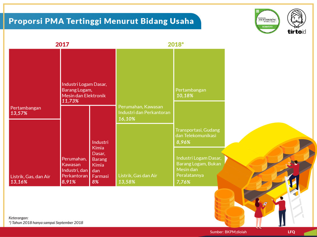 Infografik Periksa Data Membuka Peluang Modal Asing di Indonesia