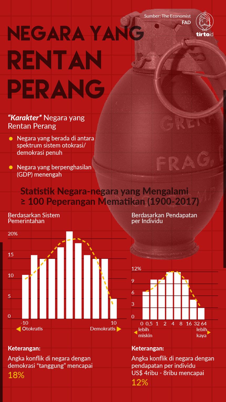 Negara Berpenghasilan Menengah Rentan Konflik, Indonesia Bagaimana ?