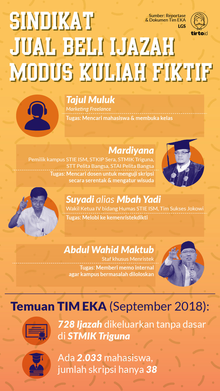 Infografik HL Indepth Jual Beli Ijazah