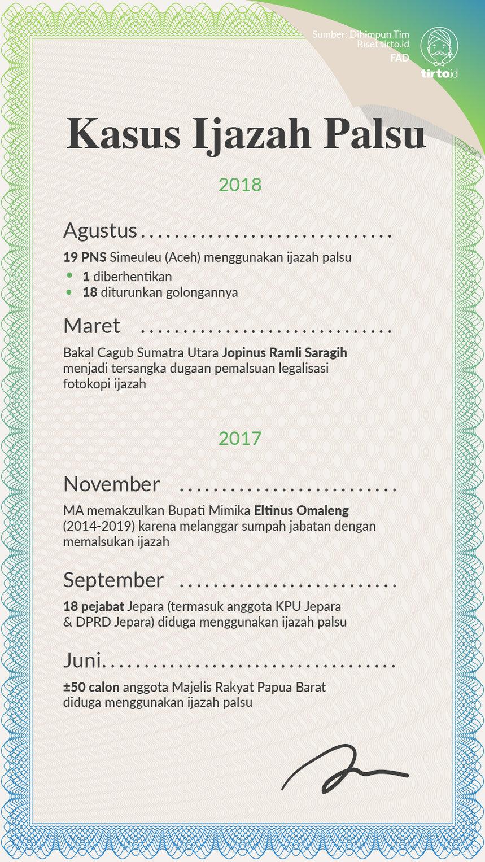 Infografik Kasus Ijazah Palsu