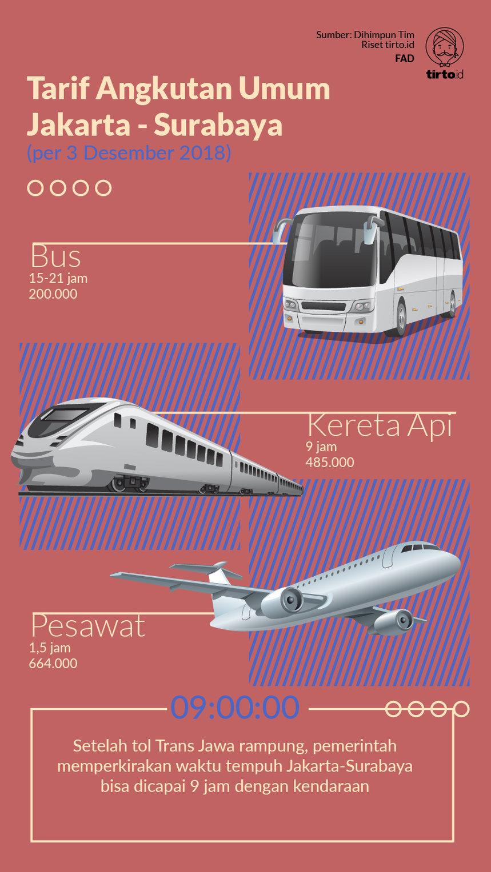 Tol Trans Jawa Lengkap Berkah Bisnis Bus Akap Tirto Id