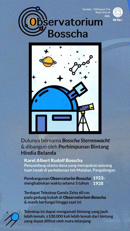 Infografik Observatorium Bosscha