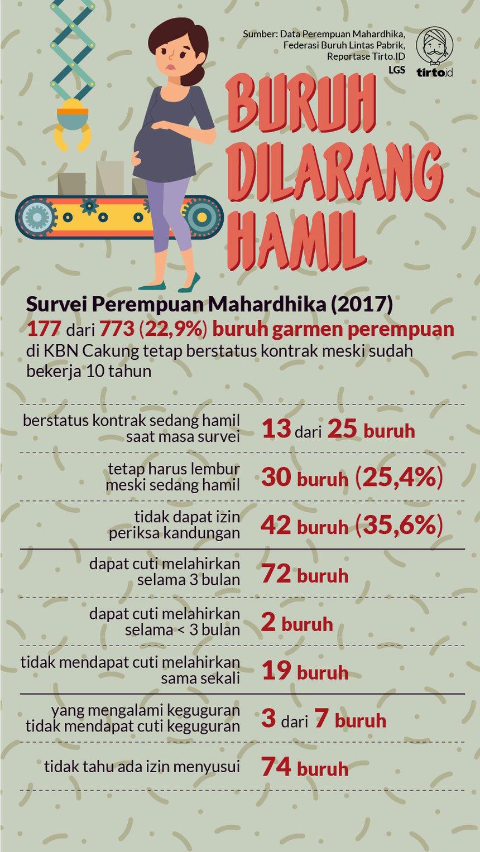 Infografik HL Indepth Pelecehan Buruh Perempuan