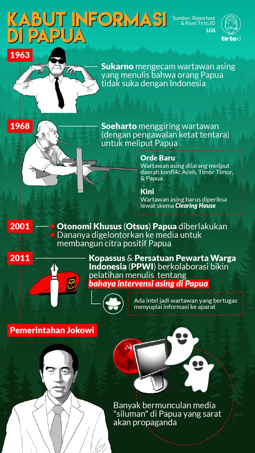 Infografik HL Indepth Media Siluman Papua