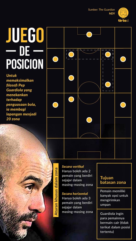 Infografik Juego de Posicion
