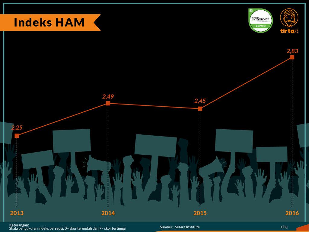 Infografik Periksa Data Hukum dan Kinerja HAM
