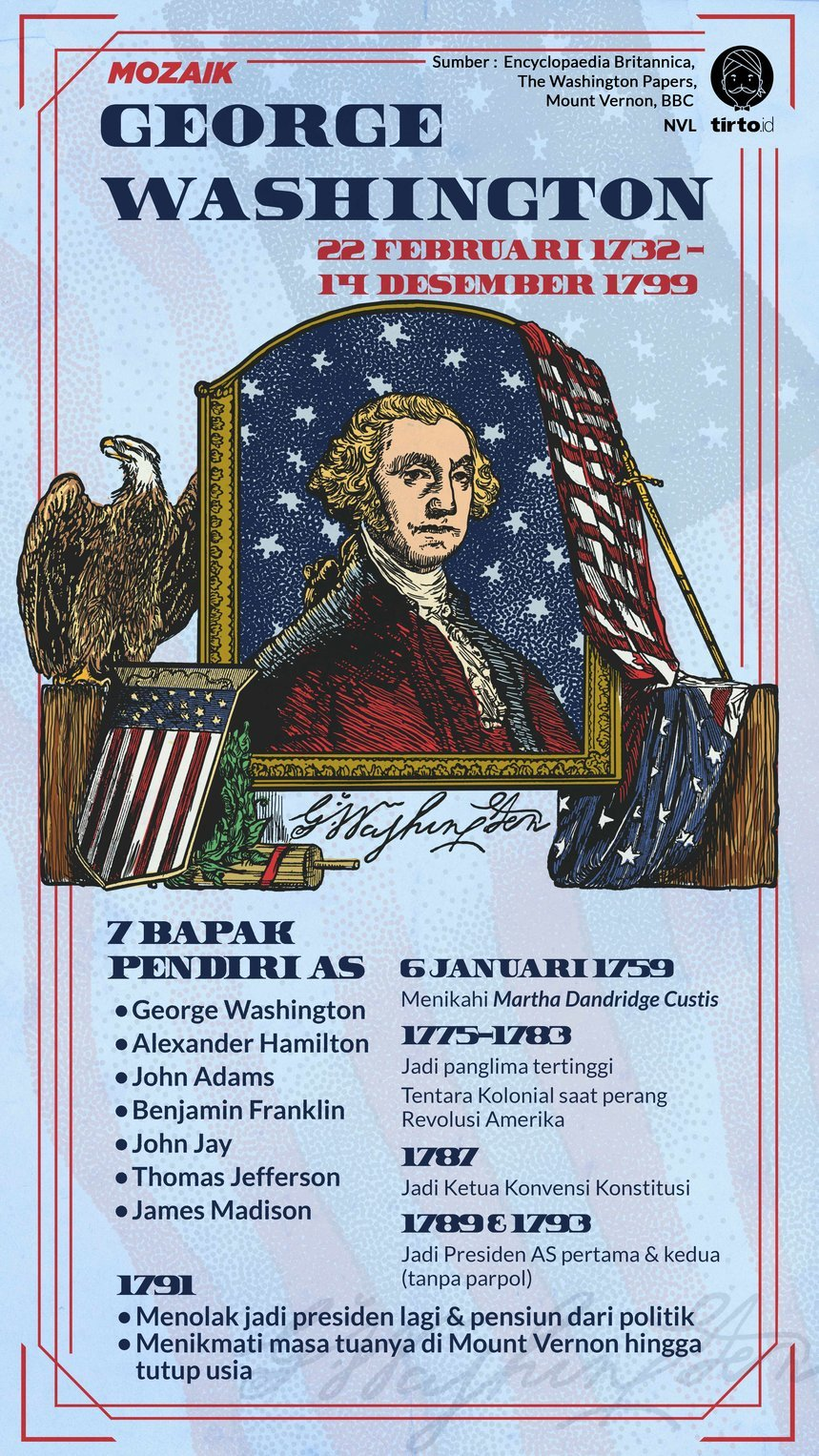 Infografik Mozaik George Washington