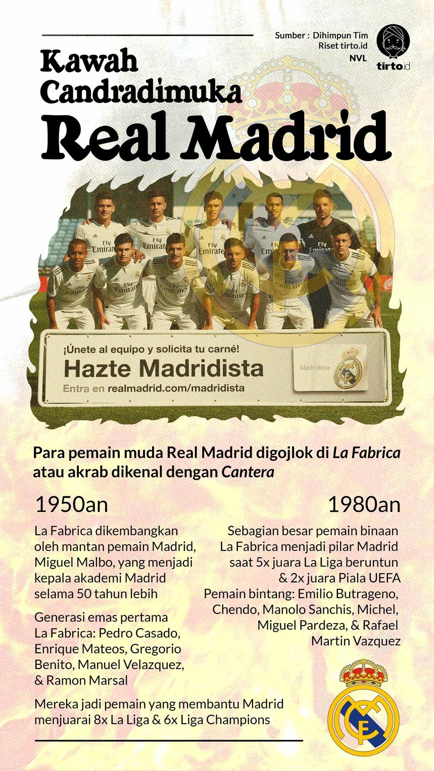 Infografik Real Madrid Muda