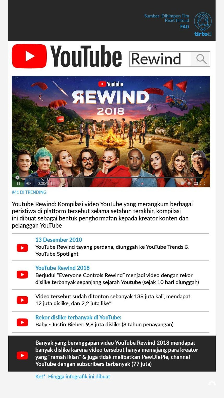 Mengapa YouTube Rewind 2018 Jadi Video Paling Banyak Tak Disukai