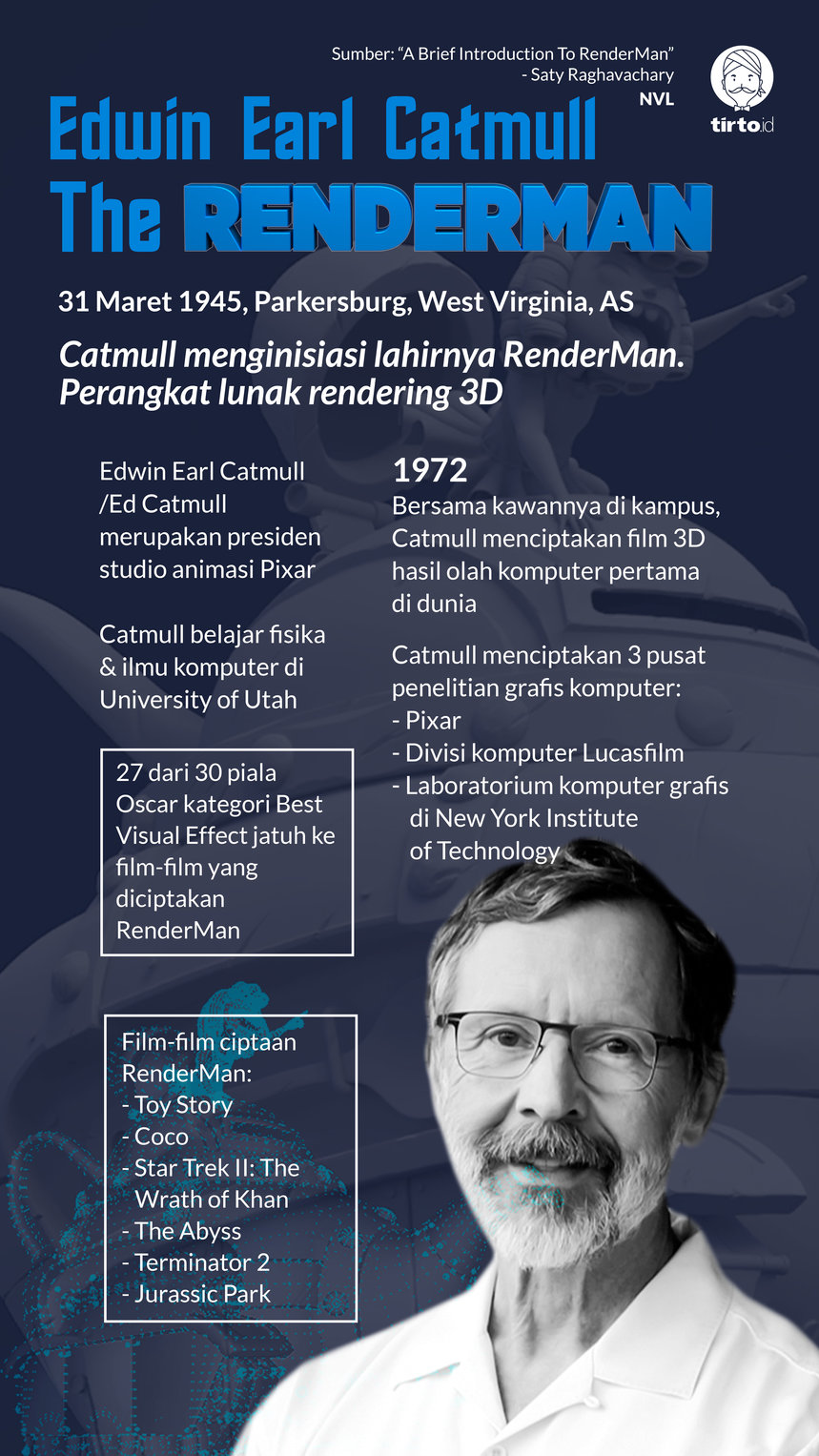 Infografik Edwin Earl Catmull the Renderman