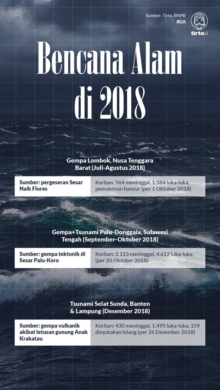 Infografik Bencana Alam di 2018