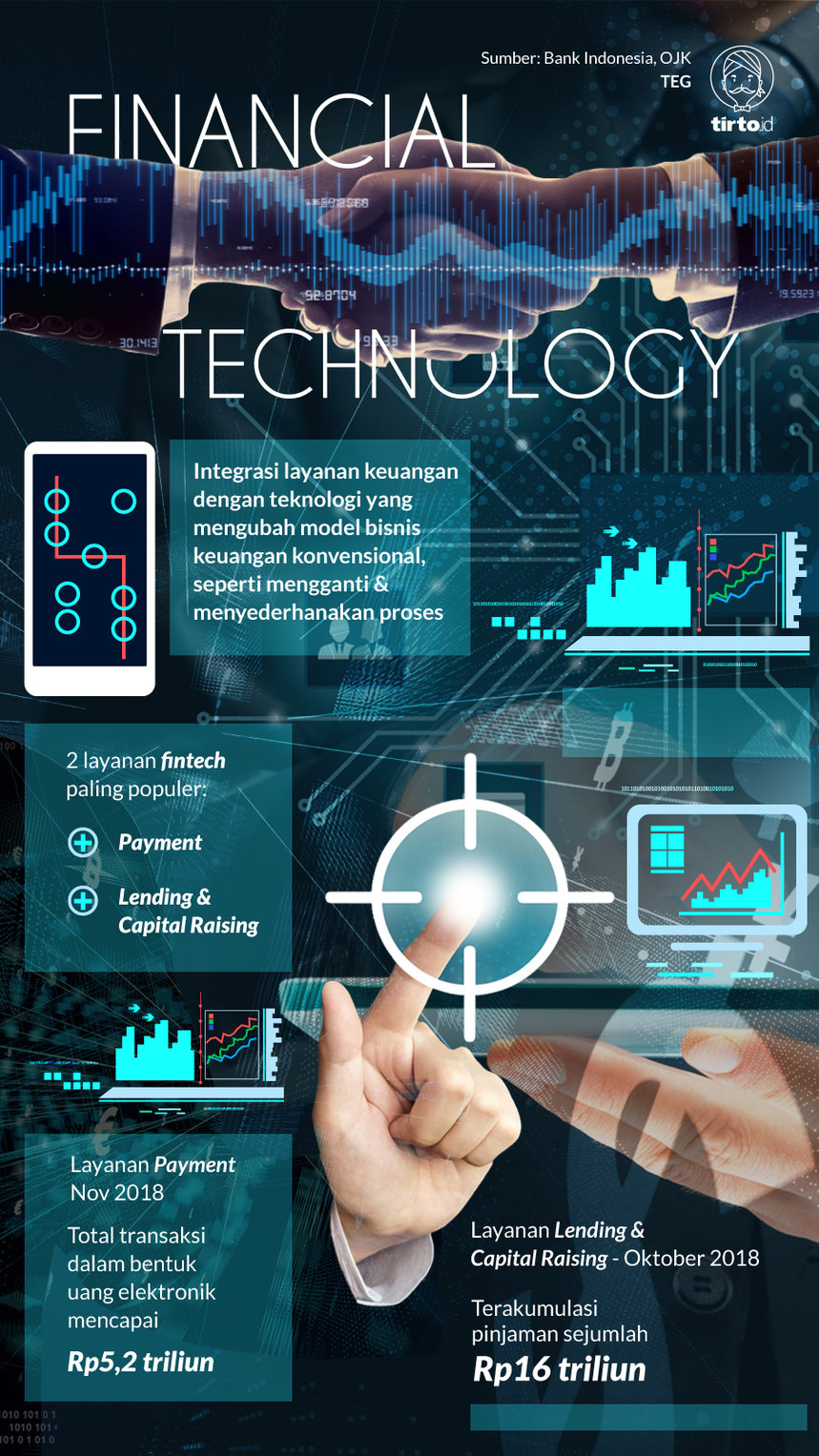 Infografik Financial Technology
