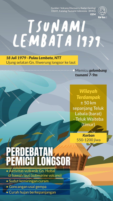 Tsunami Lembata 1979 Penyebabnya Bukan Gempa Tapi Panas