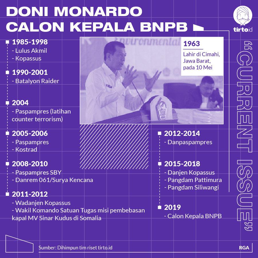 Infografik CI Doni Monardo Calon kepala BNPB