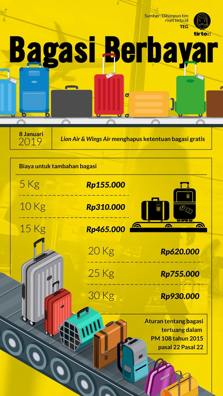 Lion Air Terapkan Biaya Bagasi Otomatis Rugikah Penumpang