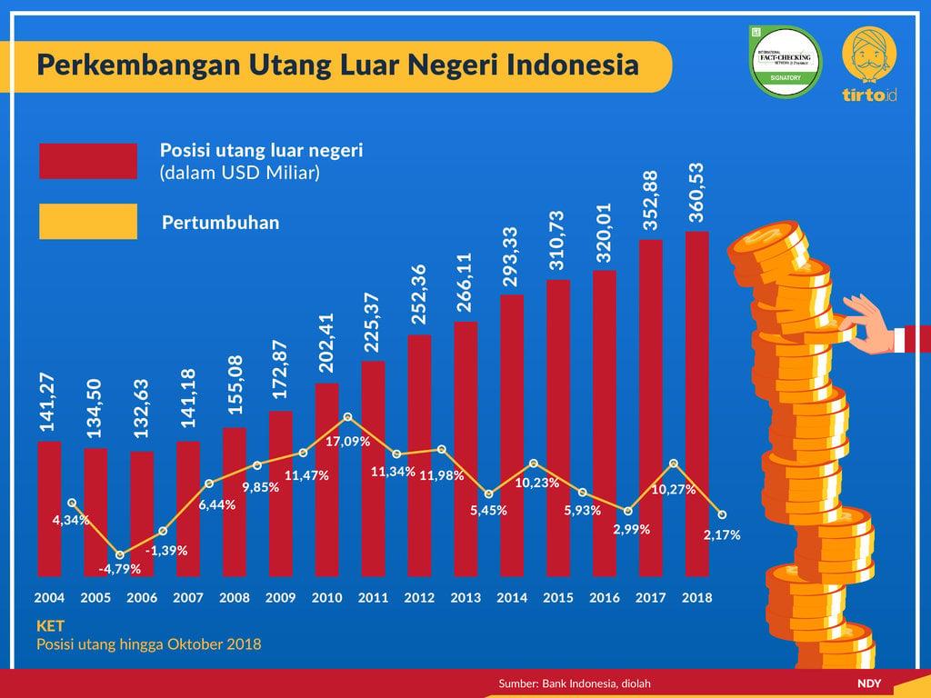 Pertumbuhan Utang Paling Tinggi: Era SBY atau Jokowi?