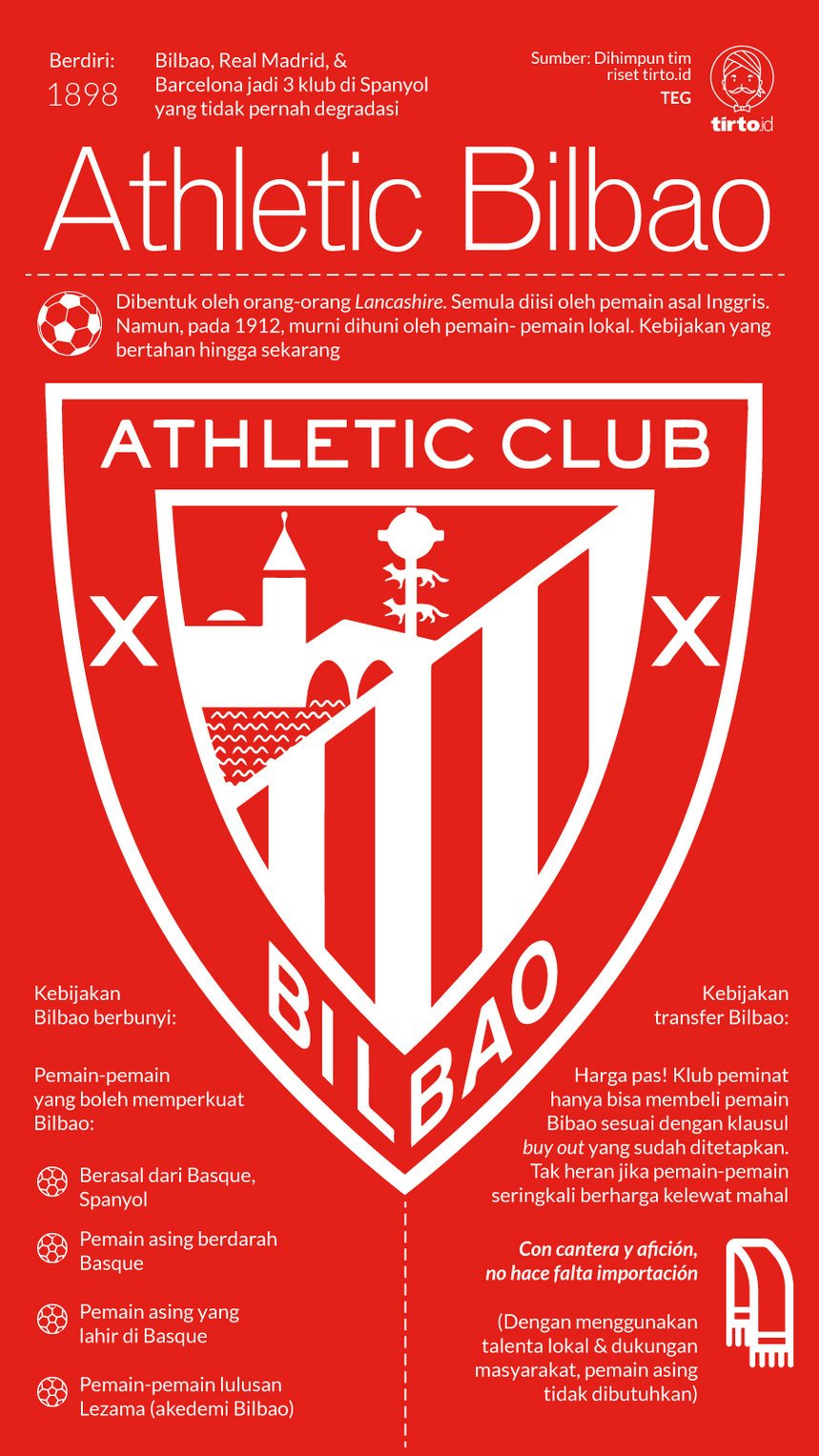 Infografik Athletic Bilbao