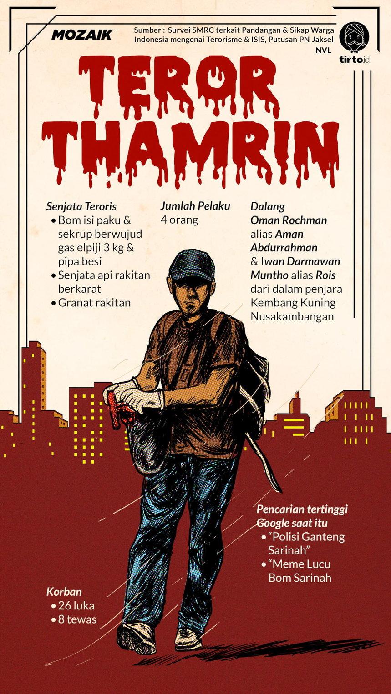 """14 Januari 2016"" Bom Thamrin, Teror yang Disiapkan dari Penjara"